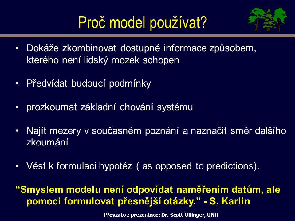 Převzato z prezentace: Dr. Scott Ollinger, UNH