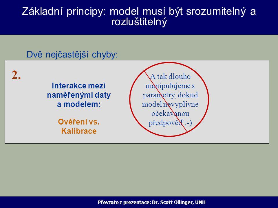 Interakce mezi naměřenými daty a modelem: