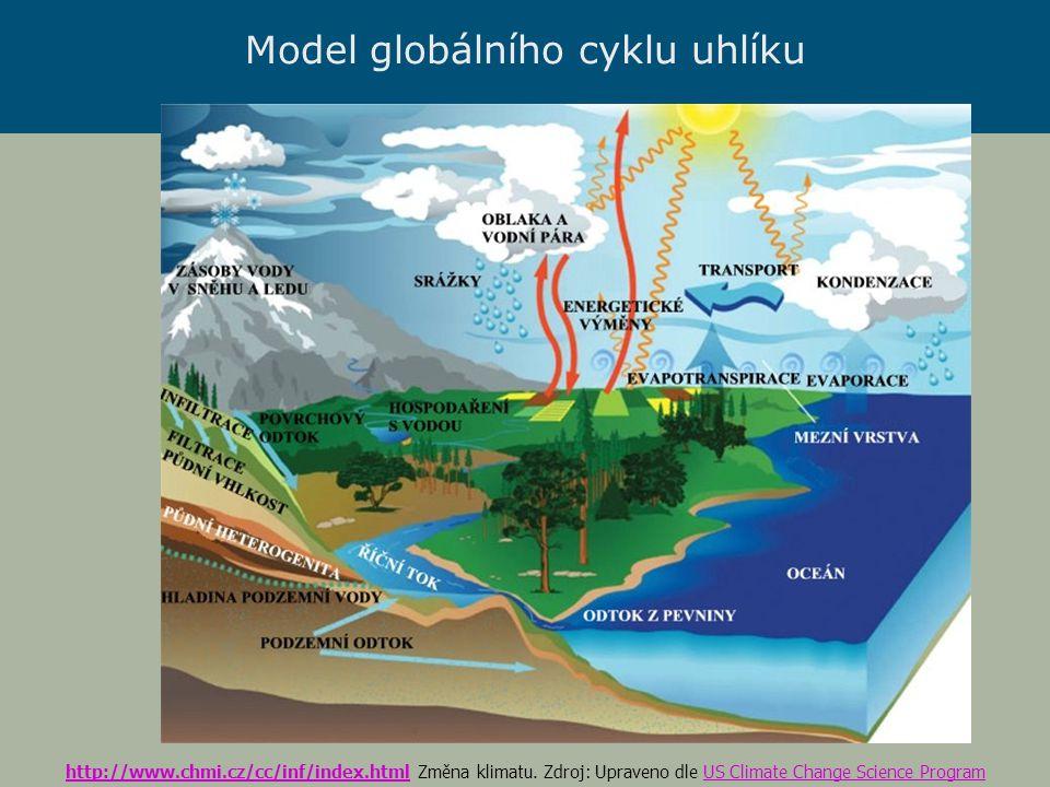Model globálního cyklu uhlíku