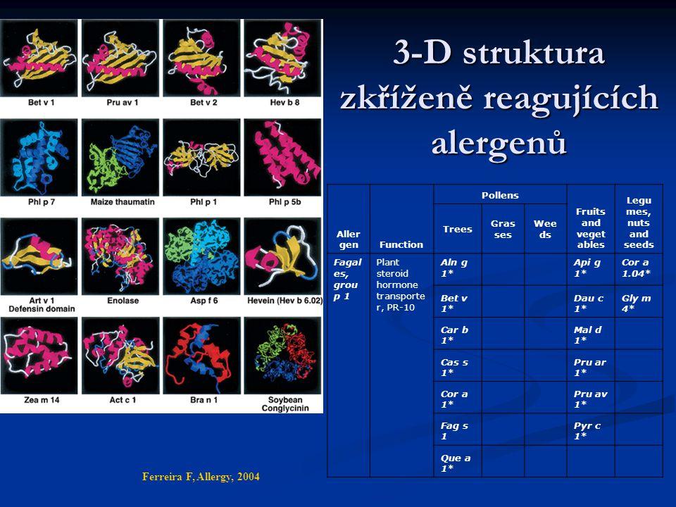 3-D struktura zkříženě reagujících alergenů