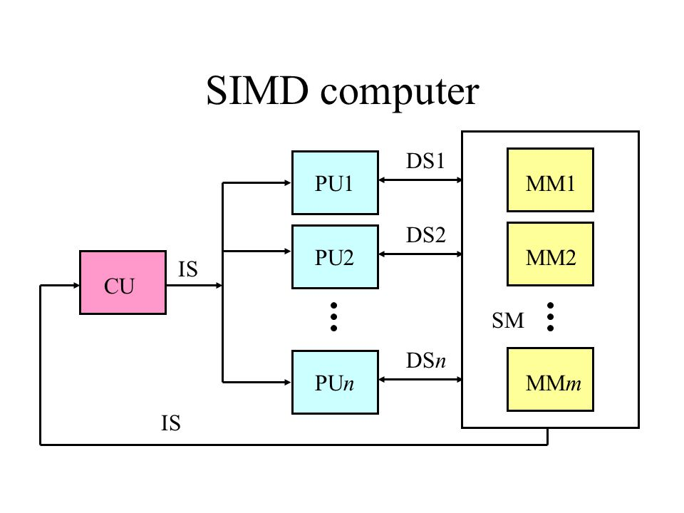 SIMD computer DS1 PU1 MM1 DS2 PU2 MM2 IS CU SM DSn PUn MMm IS