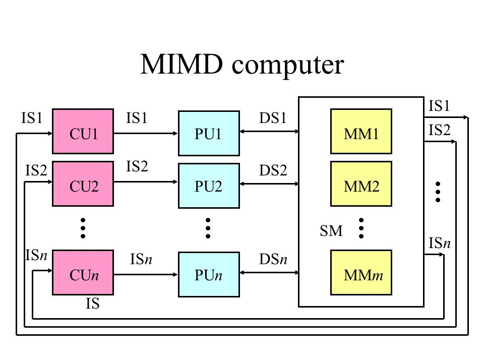 MIMD computer IS1 IS1 IS1 DS1 IS2 CU1 PU1 MM1 IS2 IS2 DS2 CU2 PU2 MM2