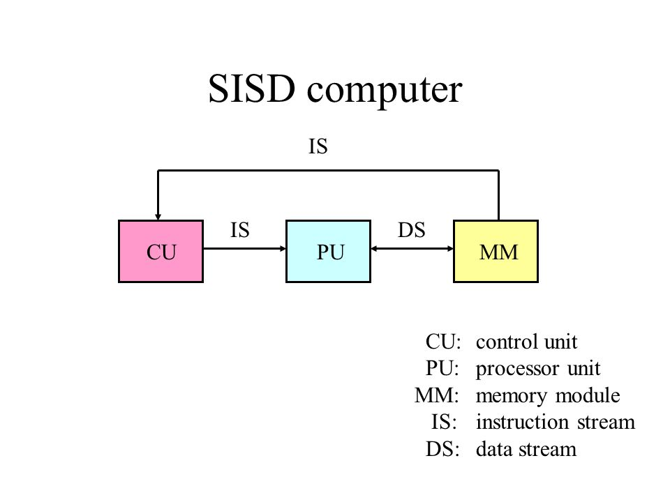 SISD computer IS IS DS CU PU MM CU: control unit PU: processor unit
