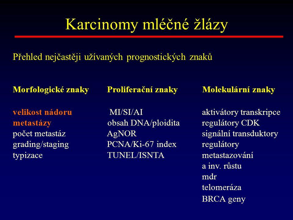 Karcinomy mléčné žlázy