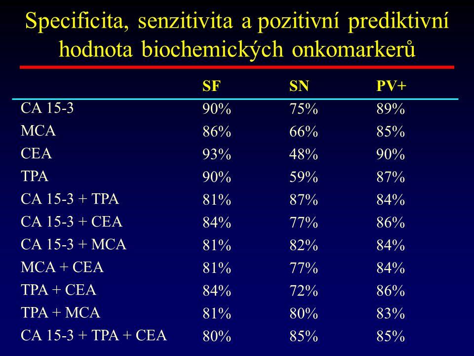 Specificita, senzitivita a pozitivní prediktivní hodnota biochemických onkomarkerů