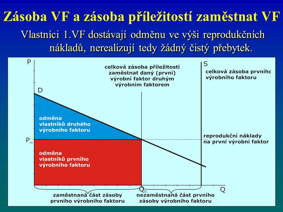 Zásoba VF a zásoba příležitostí zaměstnat VF