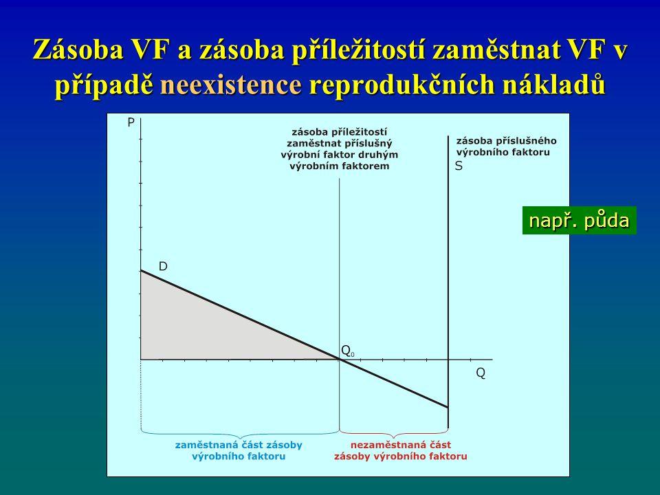 Zásoba VF a zásoba příležitostí zaměstnat VF v případě neexistence reprodukčních nákladů
