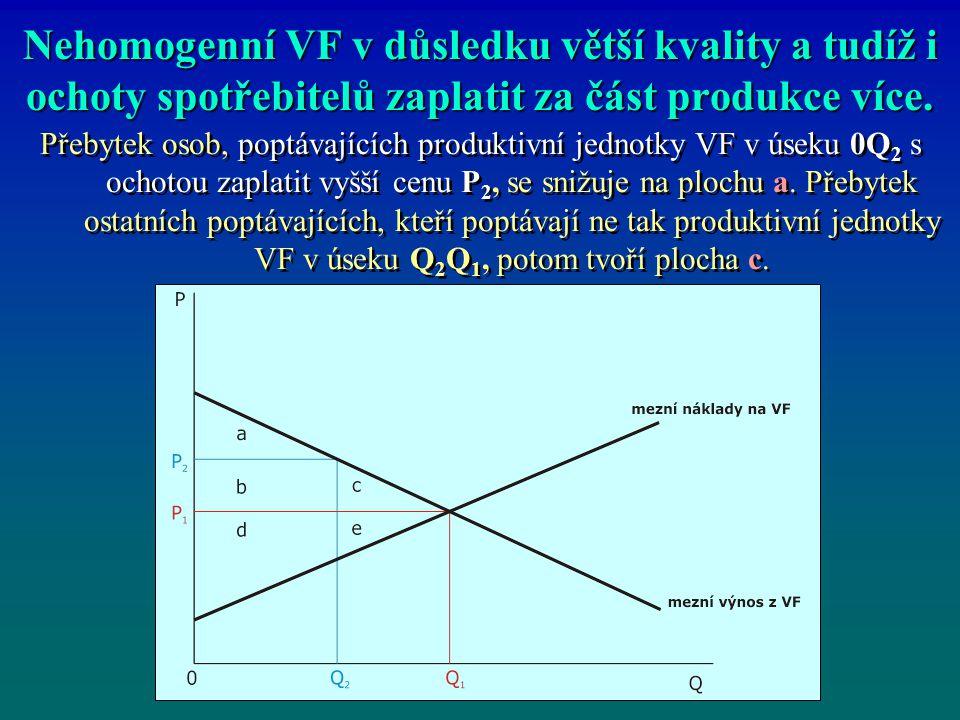 Nehomogenní VF v důsledku větší kvality a tudíž i ochoty spotřebitelů zaplatit za část produkce více.
