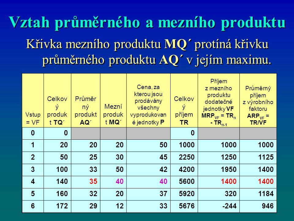 Vztah průměrného a mezního produktu