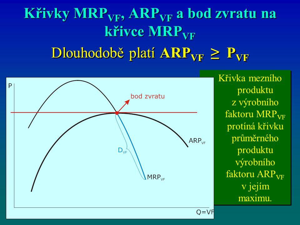 Křivky MRPVF, ARPVF a bod zvratu na křivce MRPVF