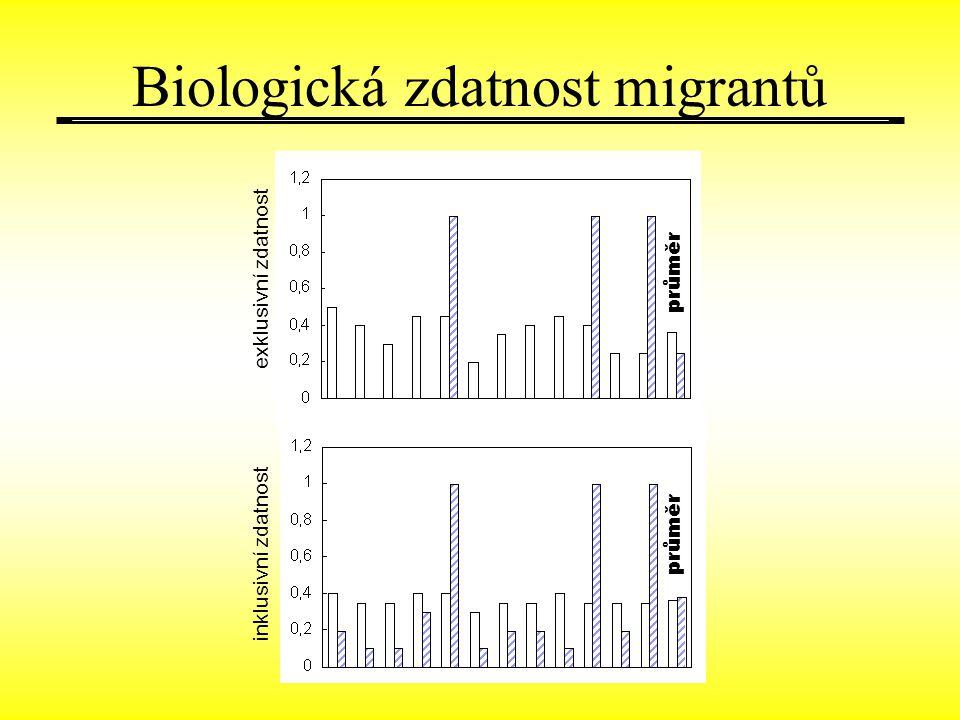 Biologická zdatnost migrantů