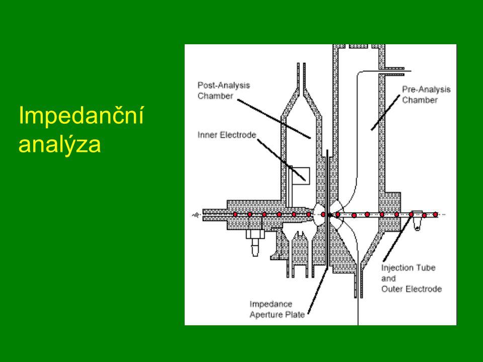 Impedanční analýza