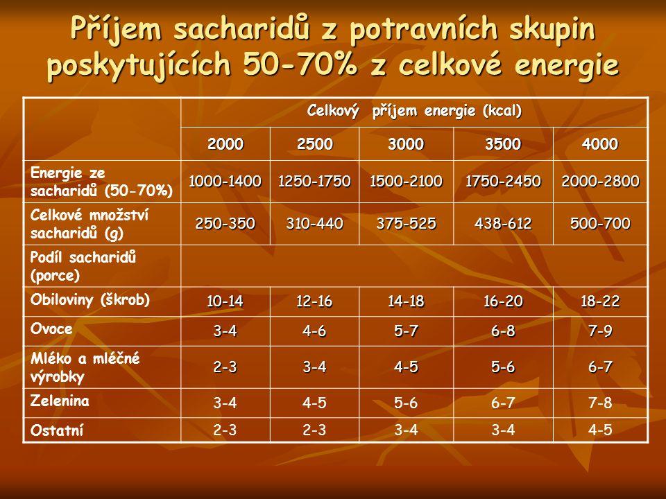 Celkový příjem energie (kcal)