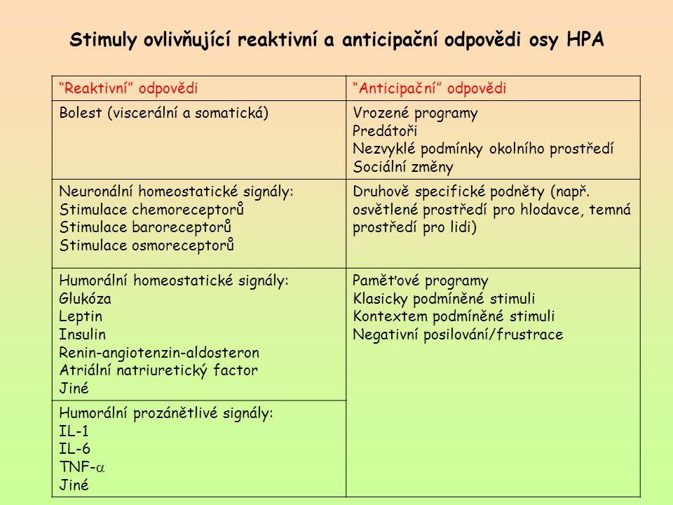 Stimuly ovlivňující reaktivní a anticipační odpovědi osy HPA