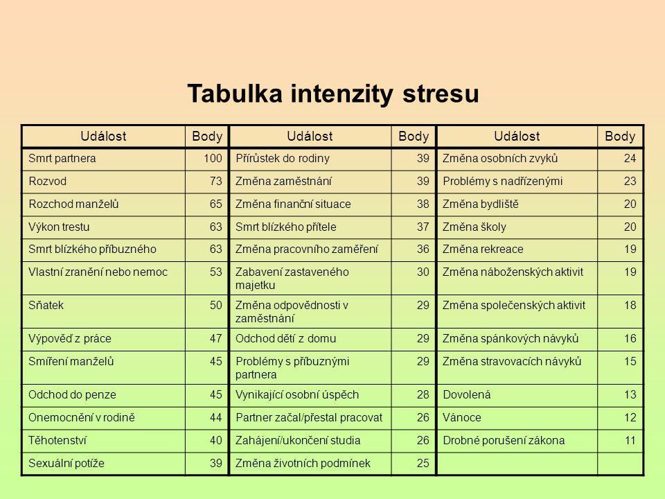 Tabulka intenzity stresu