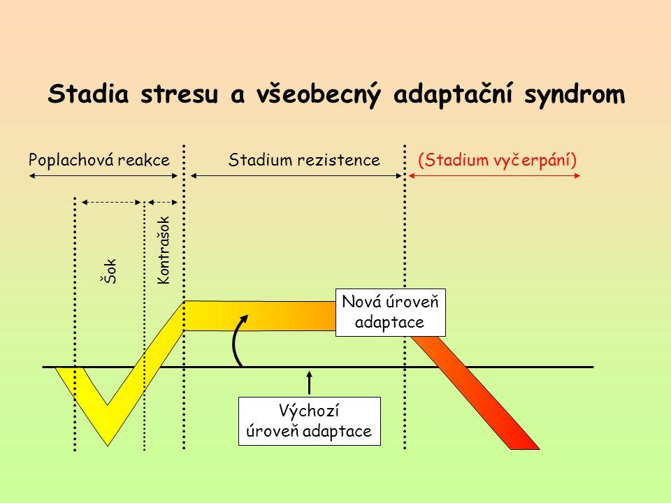 Stadia stresu a všeobecný adaptační syndrom