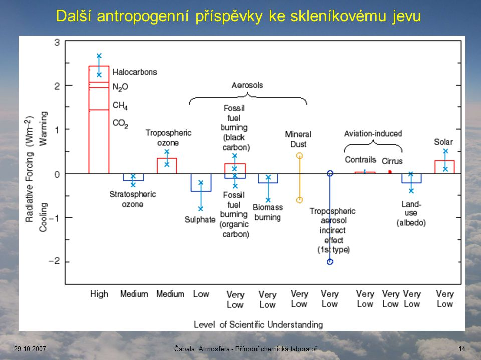 Další antropogenní příspěvky ke skleníkovému jevu