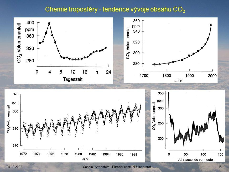 Chemie troposféry - tendence vývoje obsahu CO2
