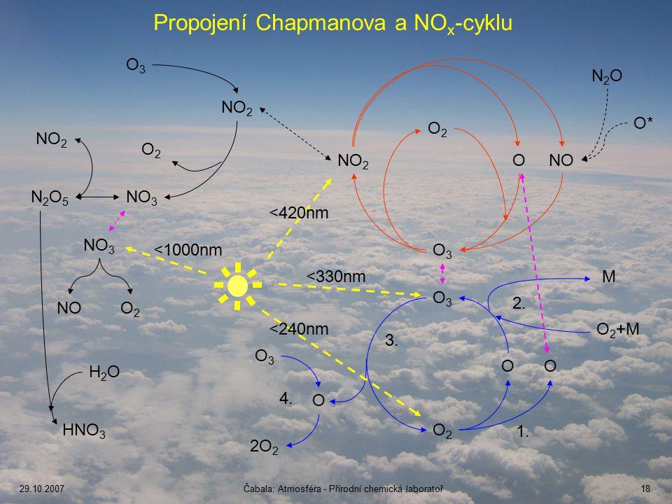 Propojení Chapmanova a NOx-cyklu