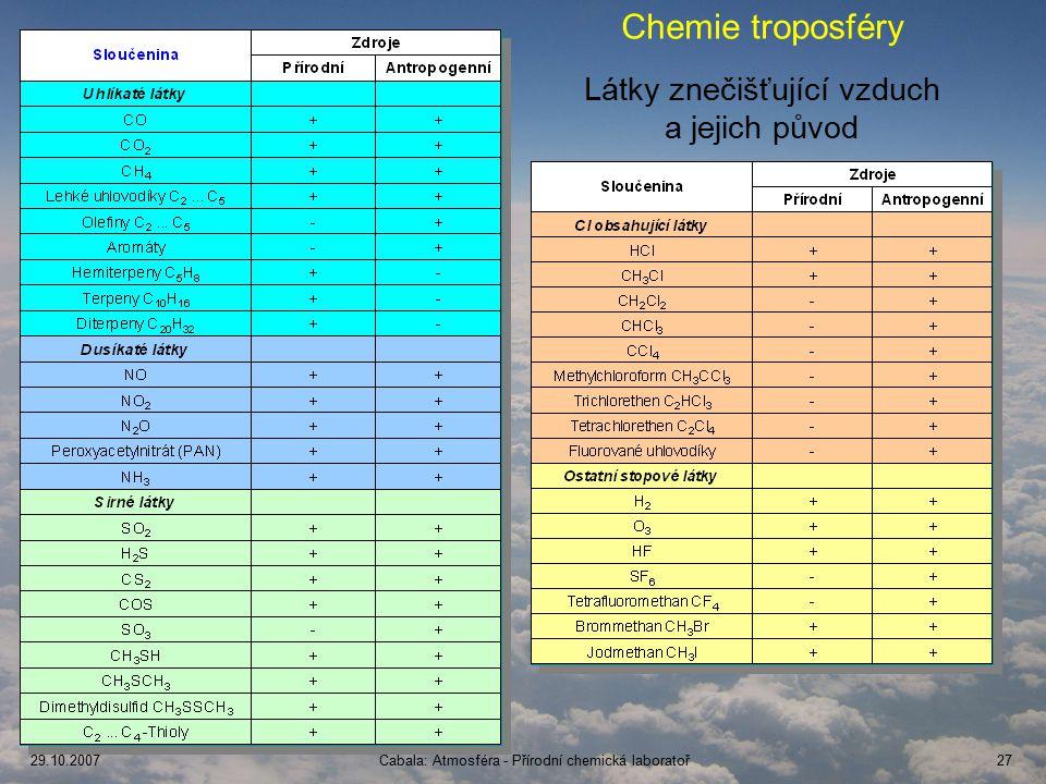 Chemie troposféry Látky znečišťující vzduch a jejich původ Nové Hrady