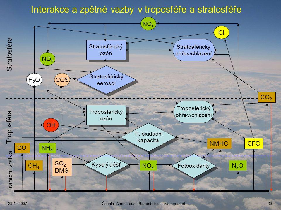 Interakce a zpětné vazby v troposféře a stratosféře