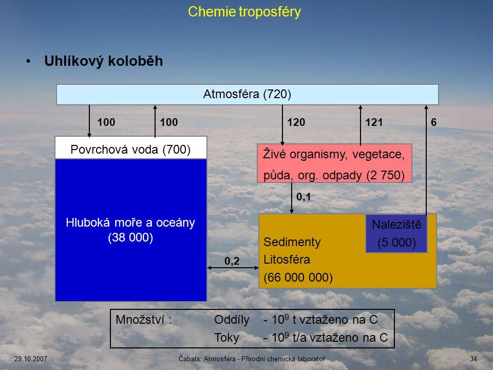 Uhlíkový koloběh Chemie troposféry Atmosféra (720)