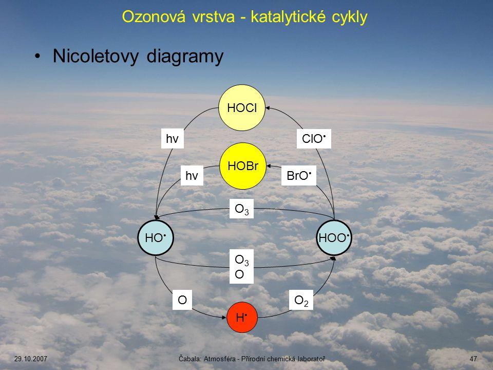 Ozonová vrstva - katalytické cykly