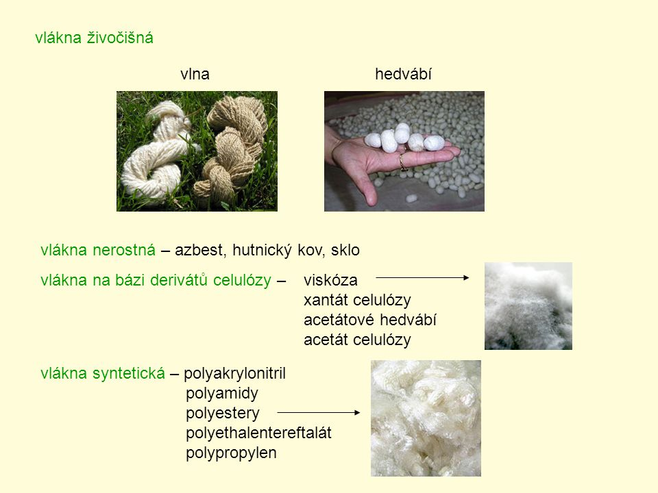vlákna živočišná vlna. hedvábí. vlákna nerostná – azbest, hutnický kov, sklo. vlákna na bázi derivátů celulózy – viskóza.