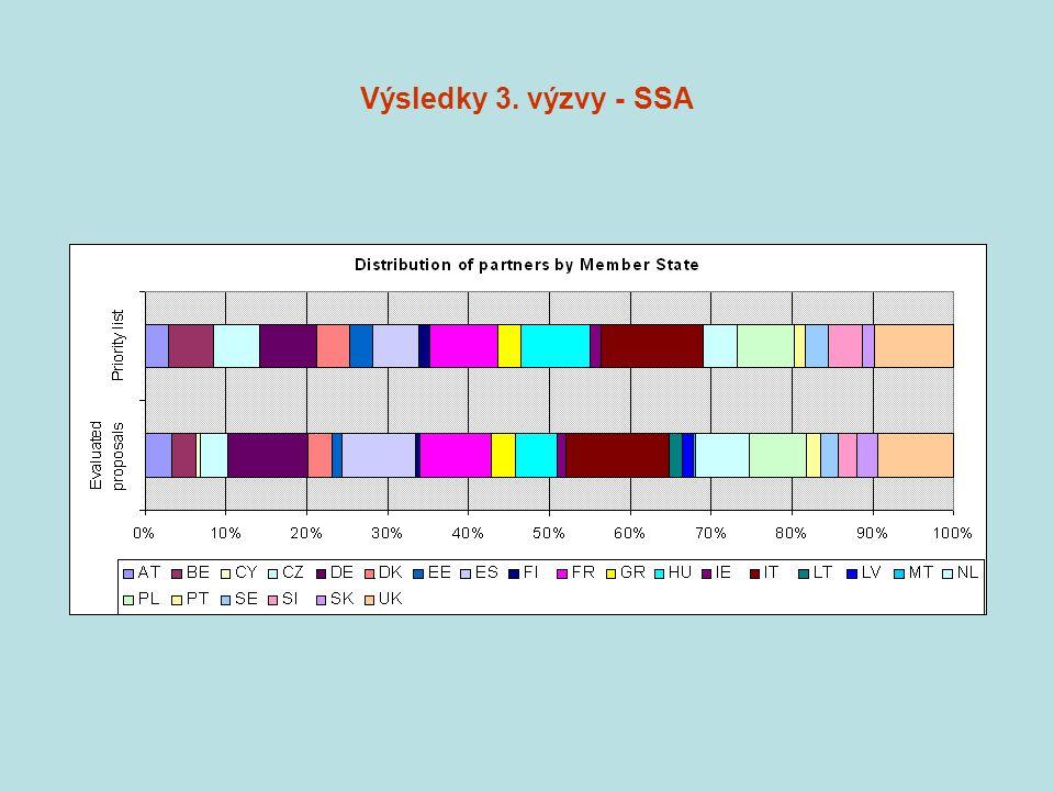 Výsledky 3. výzvy - SSA