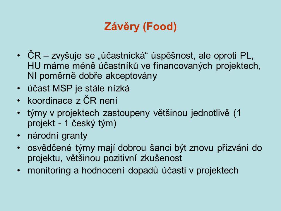 """Závěry (Food) ČR – zvyšuje se """"účastnická úspěšnost, ale oproti PL, HU máme méně účastníků ve financovaných projektech, NI poměrně dobře akceptovány."""
