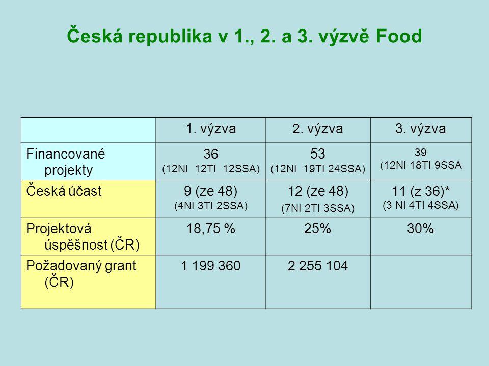 Česká republika v 1., 2. a 3. výzvě Food