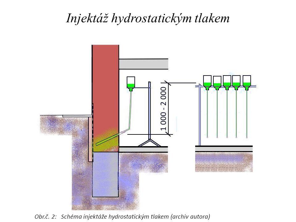 Injektáž hydrostatickým tlakem