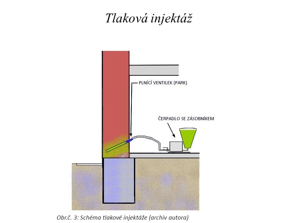 Obr.č. 3: Schéma tlakové injektáže (archiv autora)
