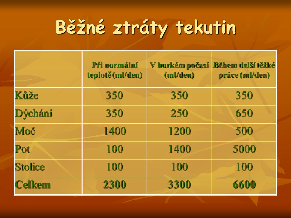 Běžné ztráty tekutin Kůže 350 Dýchání 250 650 Moč 1400 1200 500 Pot