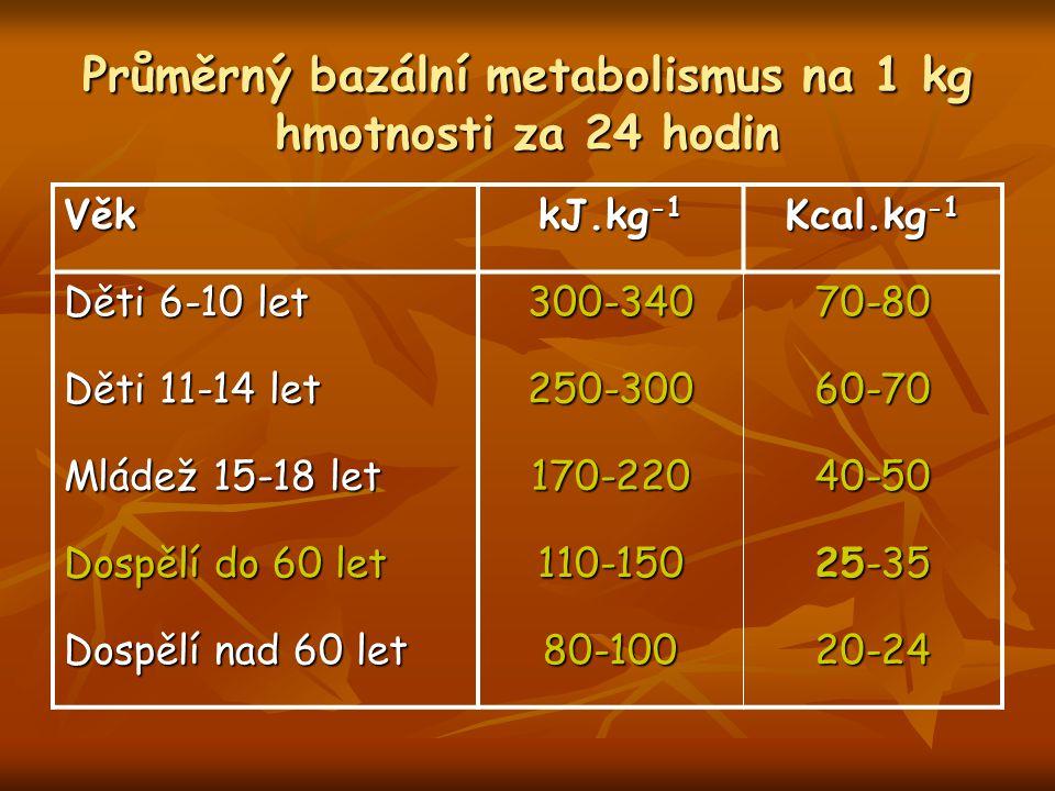 Průměrný bazální metabolismus na 1 kg hmotnosti za 24 hodin
