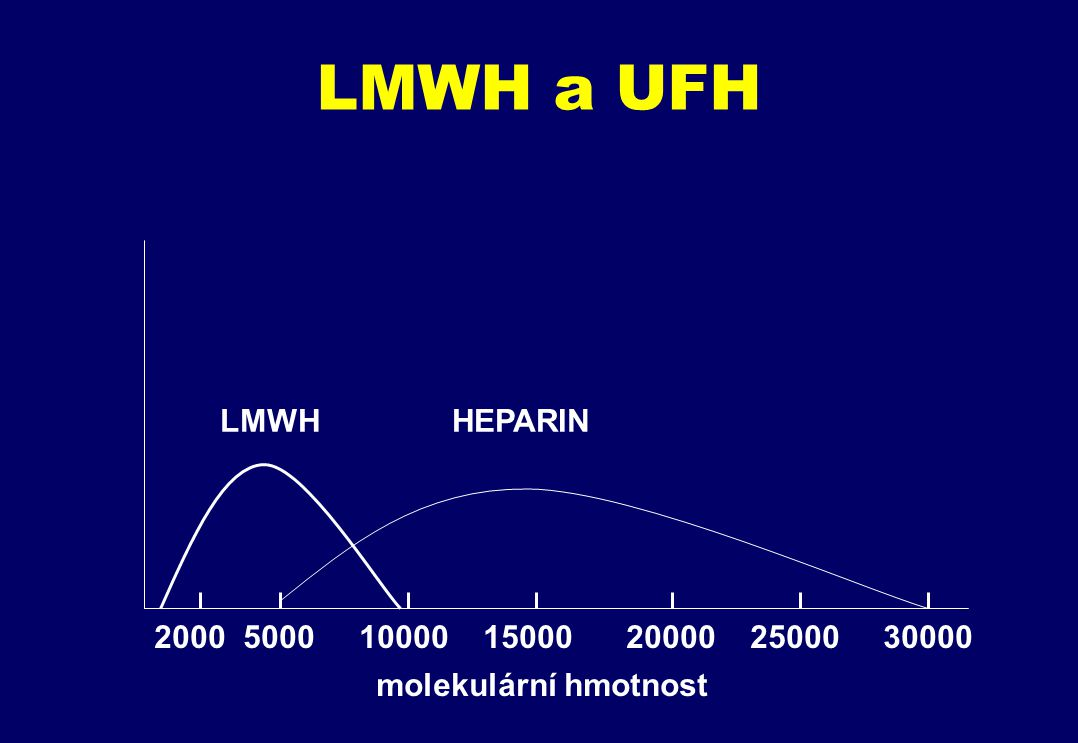 LMWH a UFH LMWH HEPARIN. 2000 5000 10000 15000 20000 25000 30000.