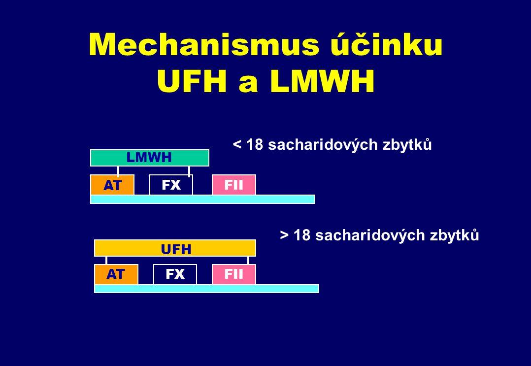 Mechanismus účinku UFH a LMWH