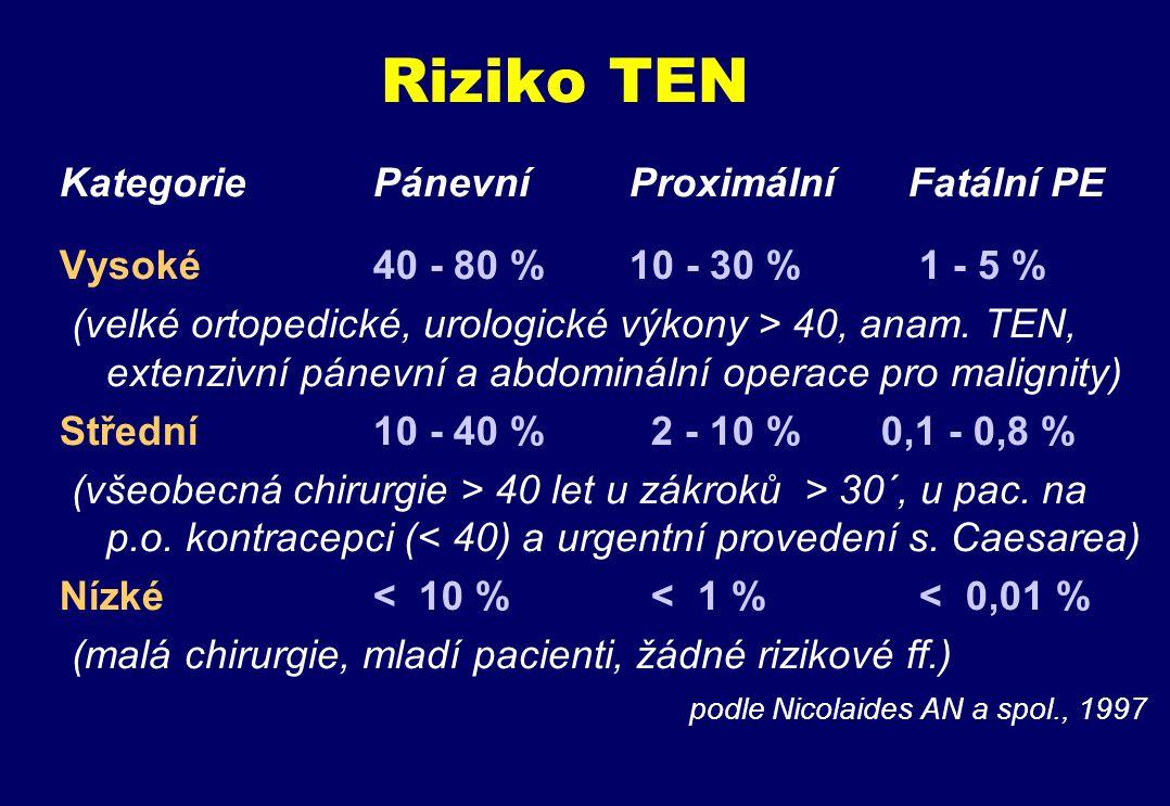 Riziko TEN podle Nicolaides AN a spol., 1997