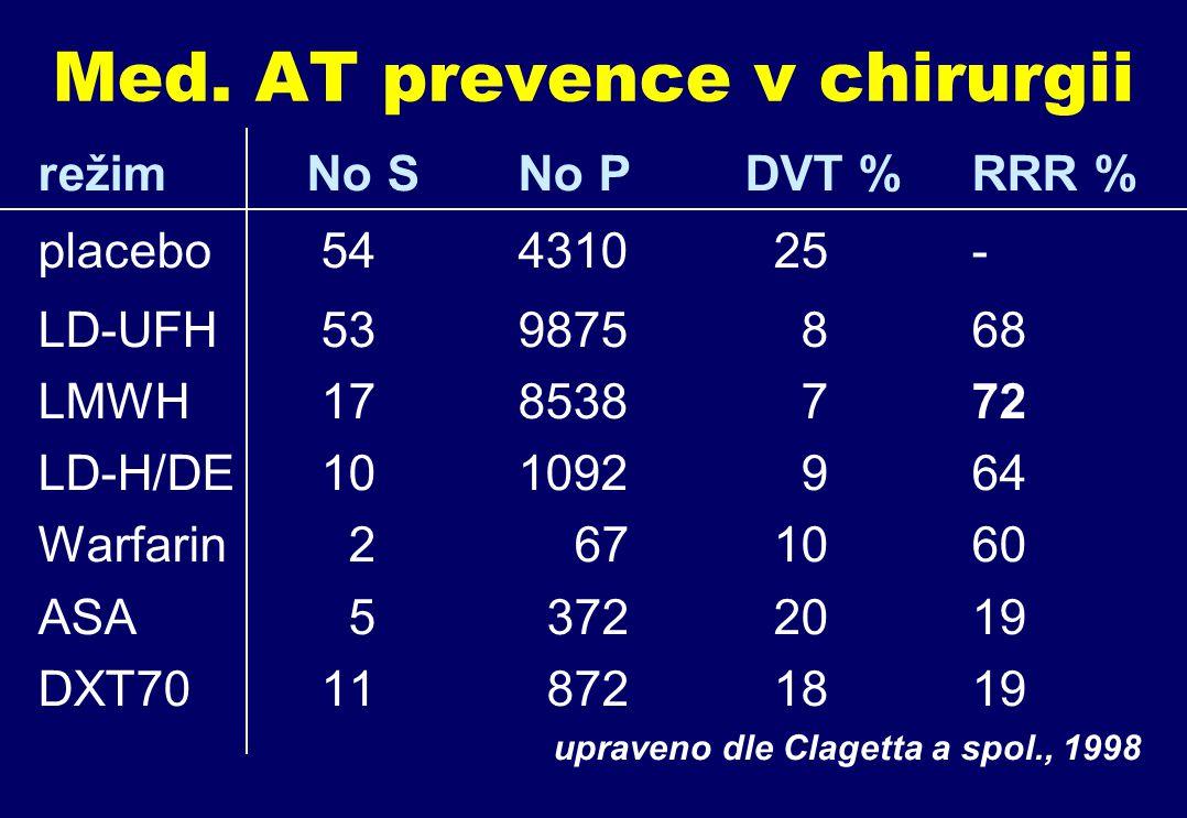 Med. AT prevence v chirurgii