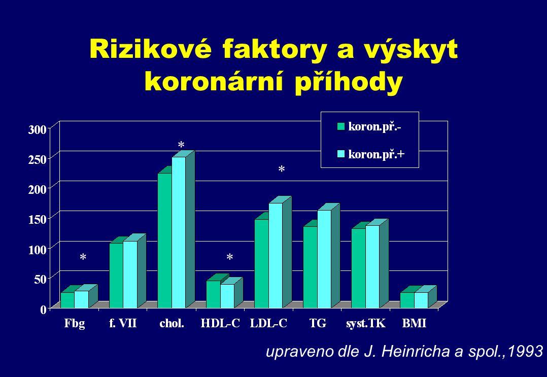 Rizikové faktory a výskyt koronární příhody