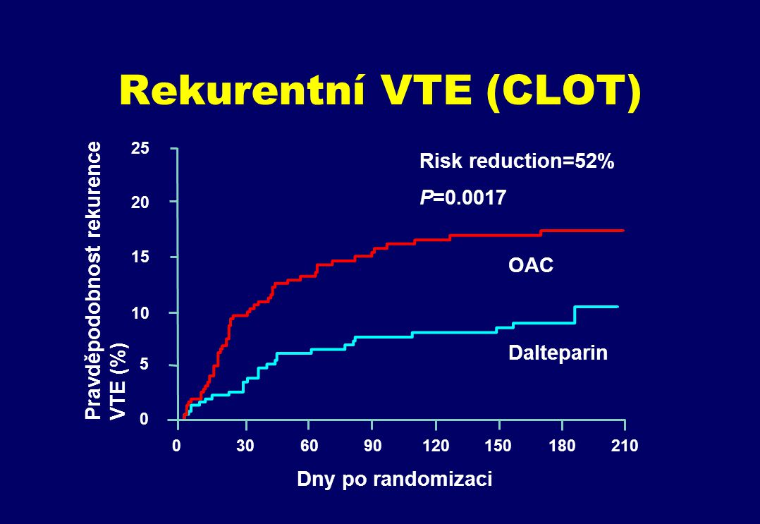 Rekurentní VTE (CLOT) Risk reduction=52% P=0.0017