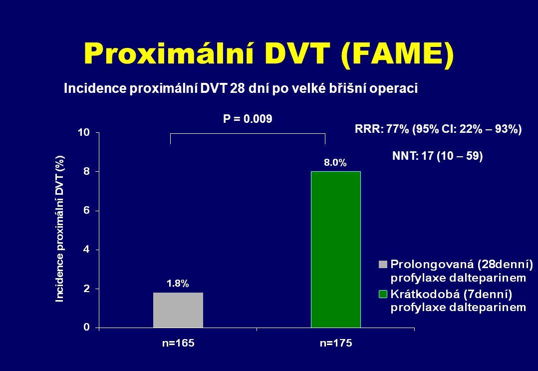 Proximální DVT (FAME) Incidence proximální DVT 28 dní po velké břišní operaci. P = 0.009. RRR: 77% (95% CI: 22% – 93%)