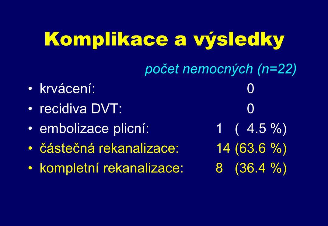 Komplikace a výsledky počet nemocných (n=22) krvácení: 0