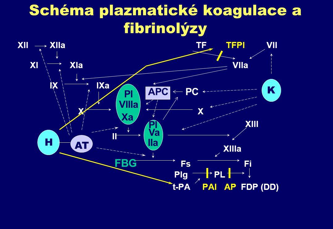 Schéma plazmatické koagulace a fibrinolýzy