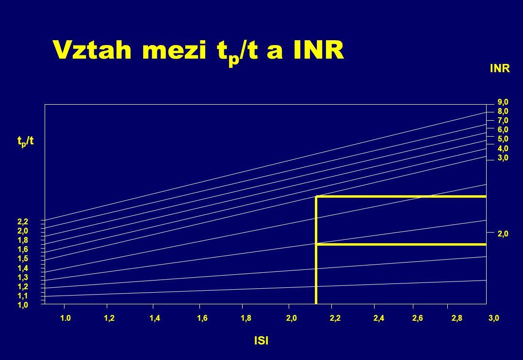 Vztah mezi tp/t a INR INR tp/t ISI 9,0 8,0 7,0 6,0 5,0 4,0 3,0 2,2 2,0