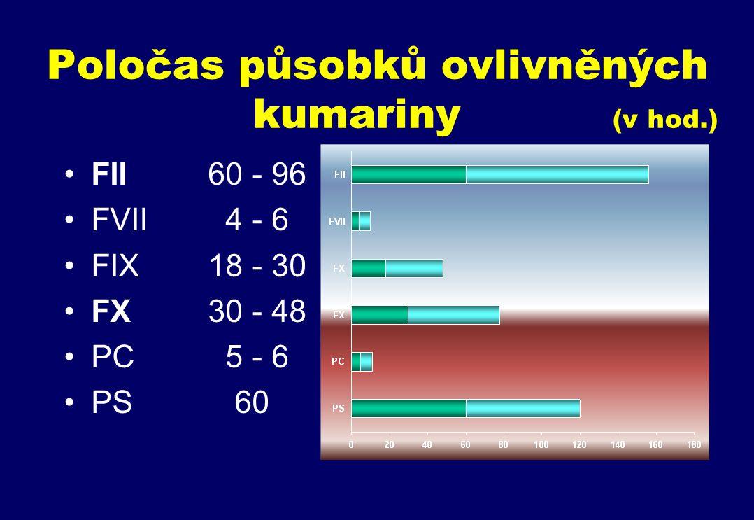 Poločas působků ovlivněných kumariny (v hod.)