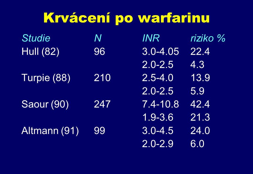 Krvácení po warfarinu Studie N INR riziko % Hull (82) 96 3.0-4.05 22.4