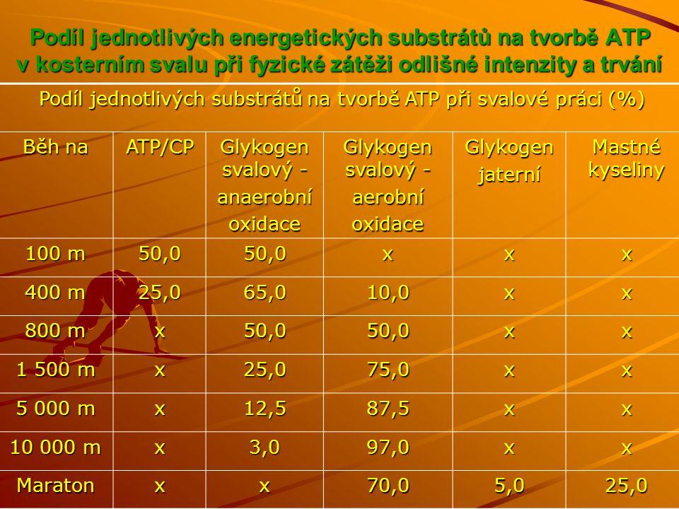 Podíl jednotlivých substrátů na tvorbě ATP při svalové práci (%)