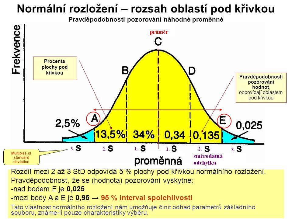Procenta plochy pod křivkou Multiples of standard deviation