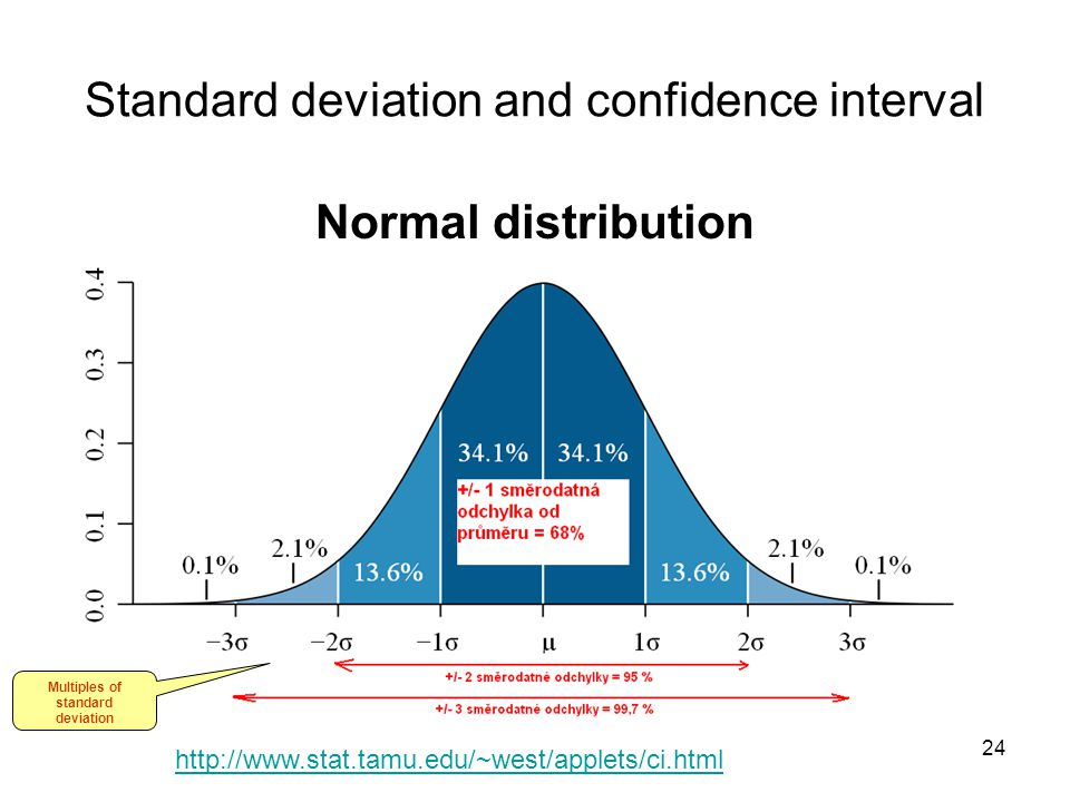 Standard deviation and confidence interval